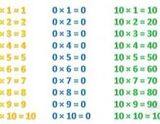 Як швидко вивчити таблицю множення