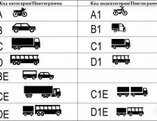 Як відкрити категорію у водійських правах