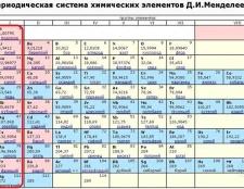 Як вивчити таблицю Менделєєва